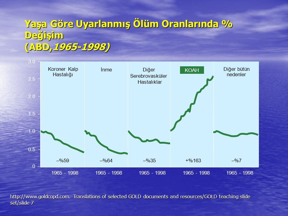 Yaşa Göre Uyarlanmış Ölüm Oranlarında % Değişim (ABD,1965-1998) http://www.goldcopd.com. Translations of selected GOLD documents and resources/GOLD te