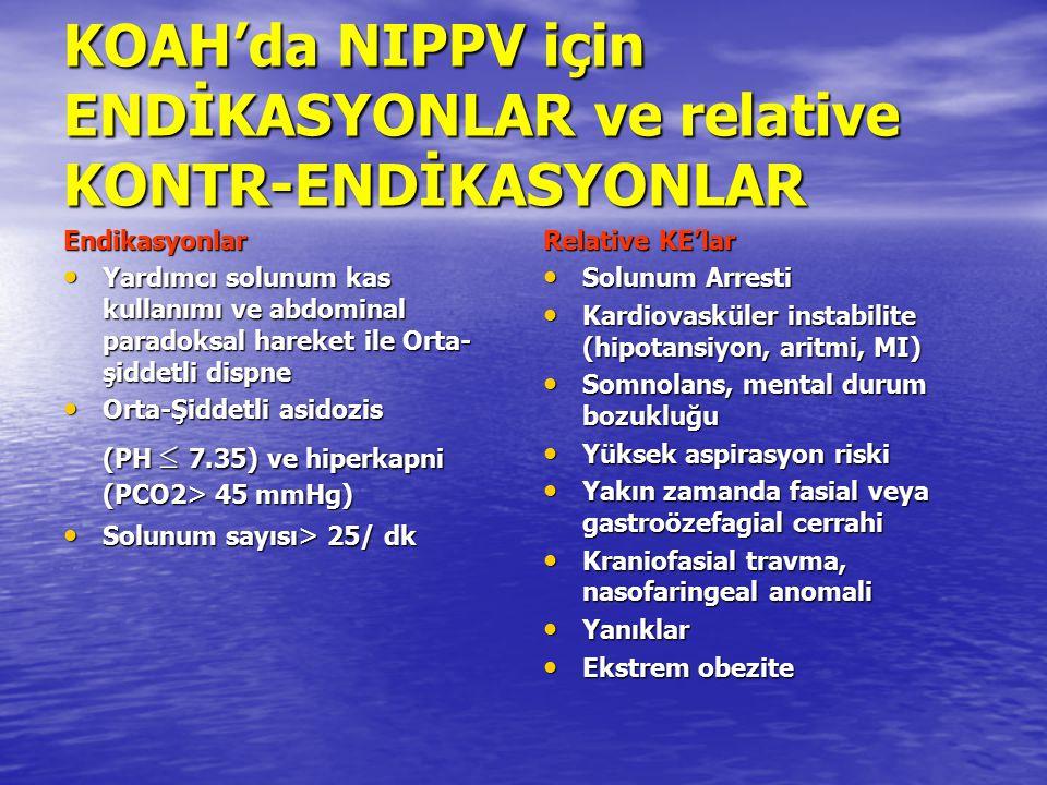 KOAH'da NIPPV için ENDİKASYONLAR ve relative KONTR-ENDİKASYONLAR Endikasyonlar Yardımcı solunum kas kullanımı ve abdominal paradoksal hareket ile Orta