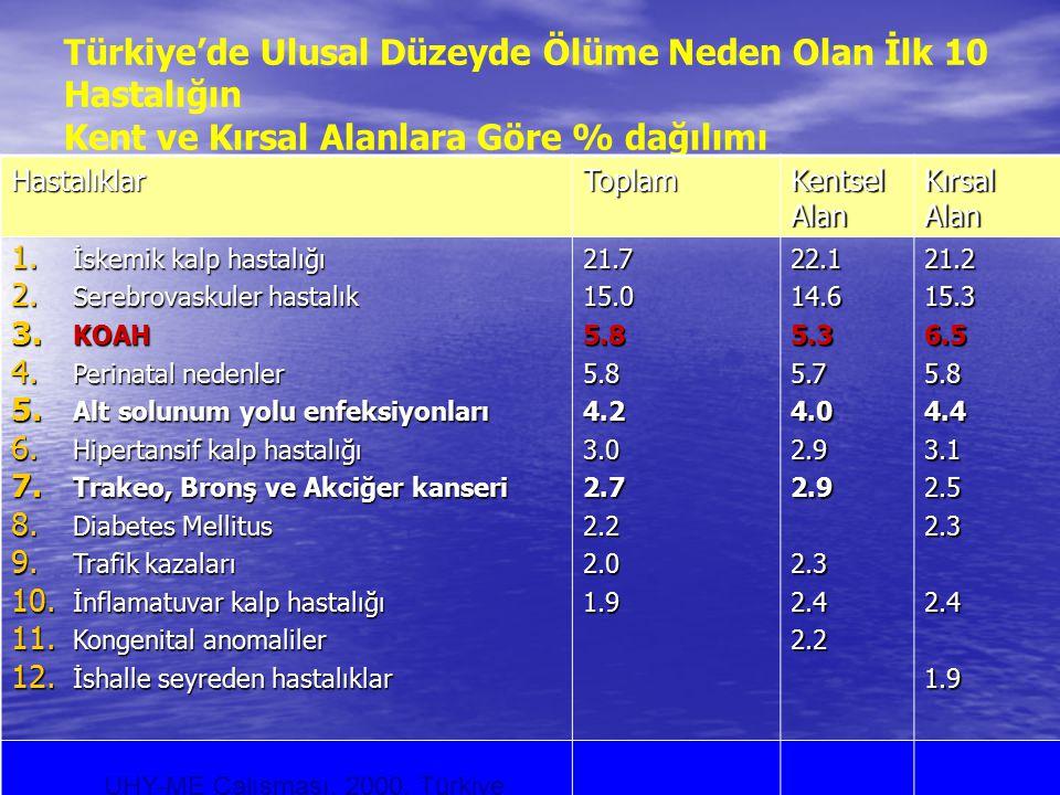 Türkiye'de Ulusal Düzeyde Ölüme Neden Olan İlk 10 Hastalığın Kent ve Kırsal Alanlara Göre % dağılımı HastalıklarToplam Kentsel Alan Kırsal Alan 1. İsk