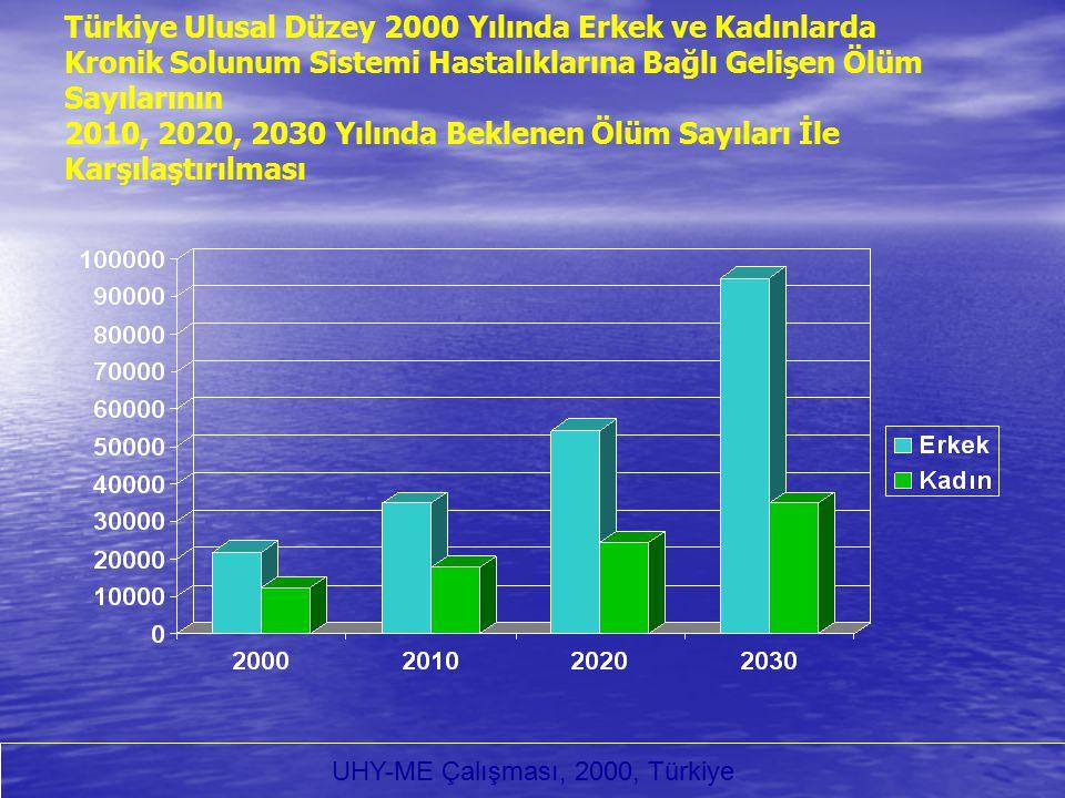 Türkiye Ulusal Düzey 2000 Yılında Erkek ve Kadınlarda Kronik Solunum Sistemi Hastalıklarına Bağlı Gelişen Ölüm Sayılarının 2010, 2020, 2030 Yılında Be