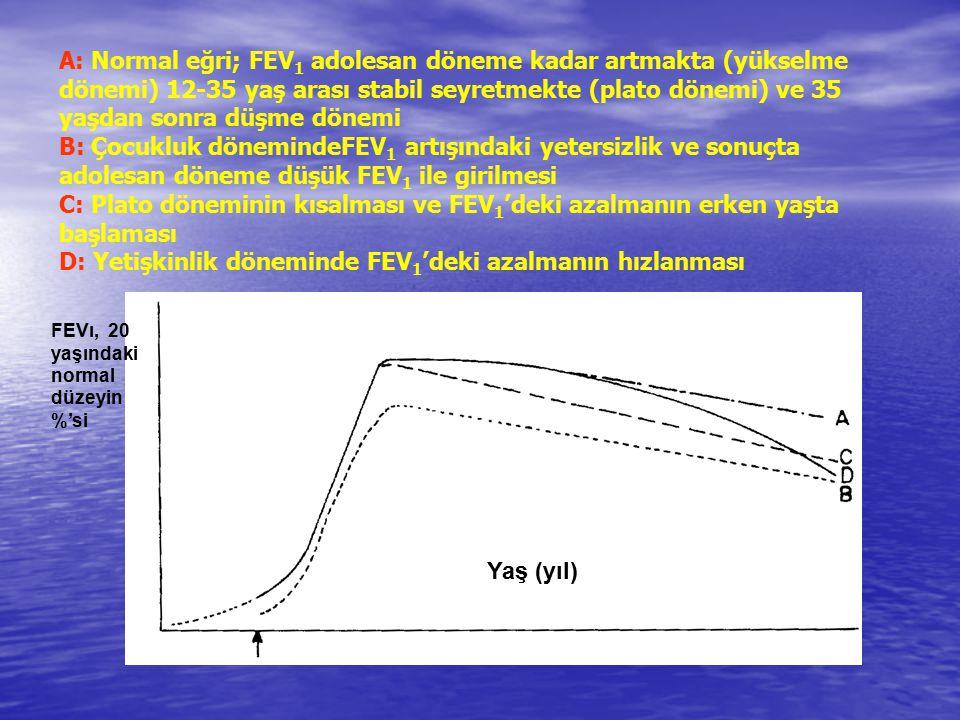 A: Normal eğri; FEV 1 adolesan döneme kadar artmakta (yükselme dönemi) 12-35 yaş arası stabil seyretmekte (plato dönemi) ve 35 yaşdan sonra düşme döne