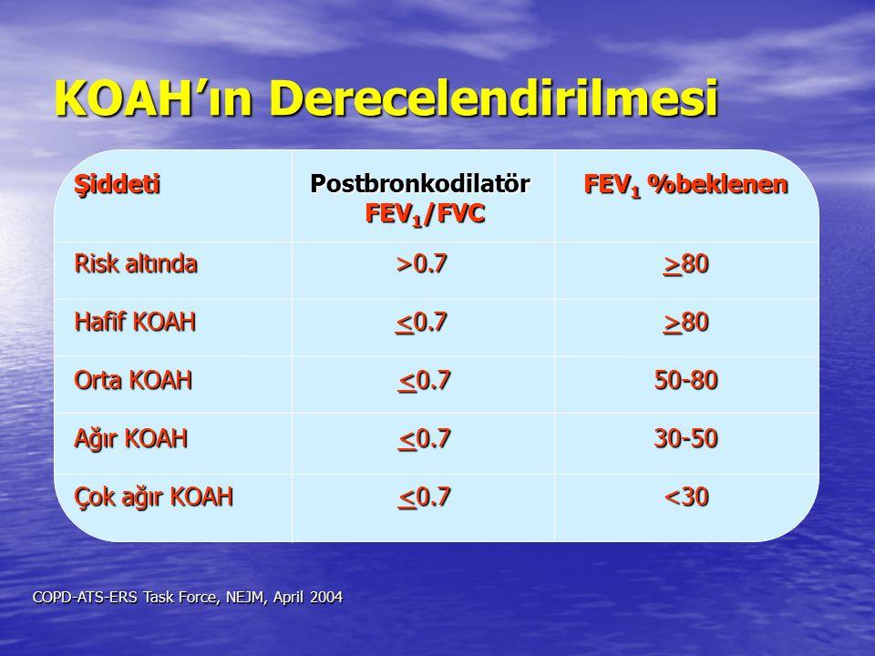 ŞiddetiPostbronkodilatör FEV 1 %beklenen FEV 1 /FVC FEV 1 /FVC Risk altında>0.7>80 Hafif KOAH 80 Orta KOAH <0.7 50-80 Ağır KOAH <0.7 30-50 Çok ağır KO