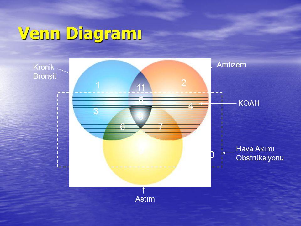 1 9 8 11 67 2 5 4 10 KOAH Hava Akımı Obstrüksiyonu Amfizem Kronik Bronşit Astım 3 Venn Diagramı