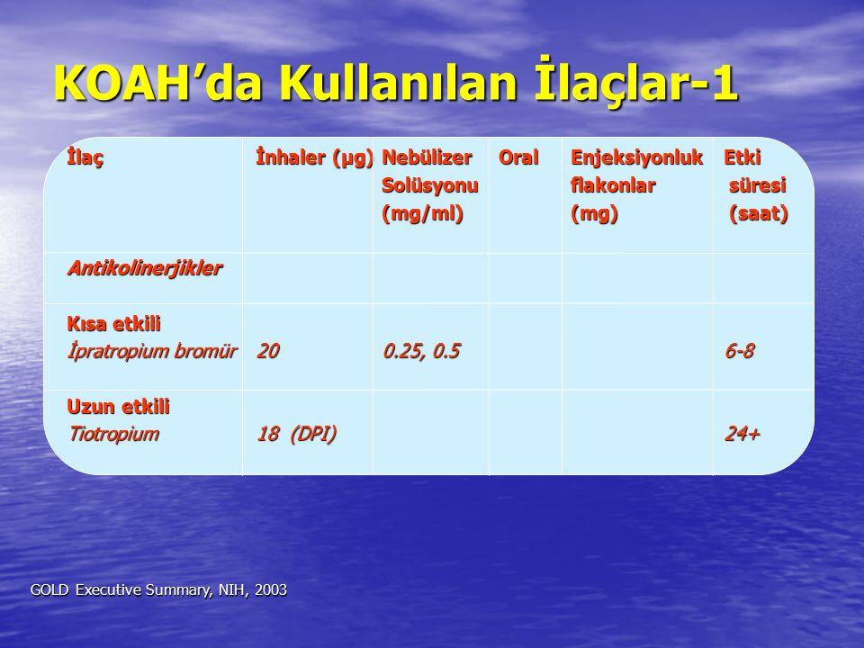 KOAH'da Kullanılan İlaçlar-1 İlaçİnhaler (µg)NebülizerOralEnjeksiyonlukEtki Solüsyonuflakonlar süresi (mg/ml)(mg) (saat) Antikolinerjikler Kısa etkili