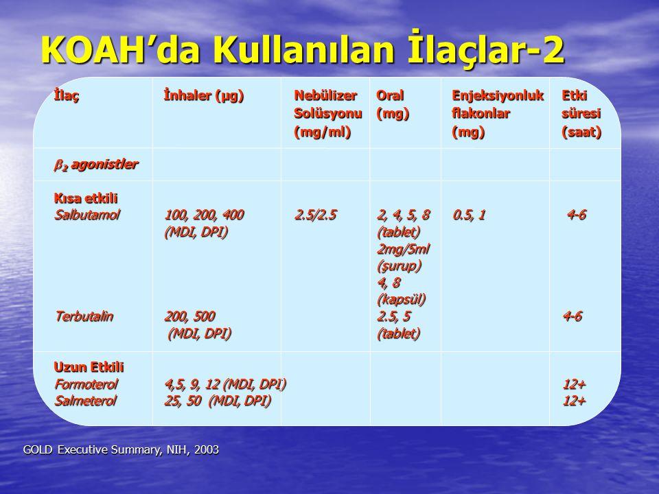 KOAH'da Kullanılan İlaçlar-2 İlaçİnhaler (µg)NebülizerOralEnjeksiyonlukEtki Solüsyonu(mg)flakonlarsüresi (mg/ml)(mg)(saat)  2 agonistler Kısa etkili