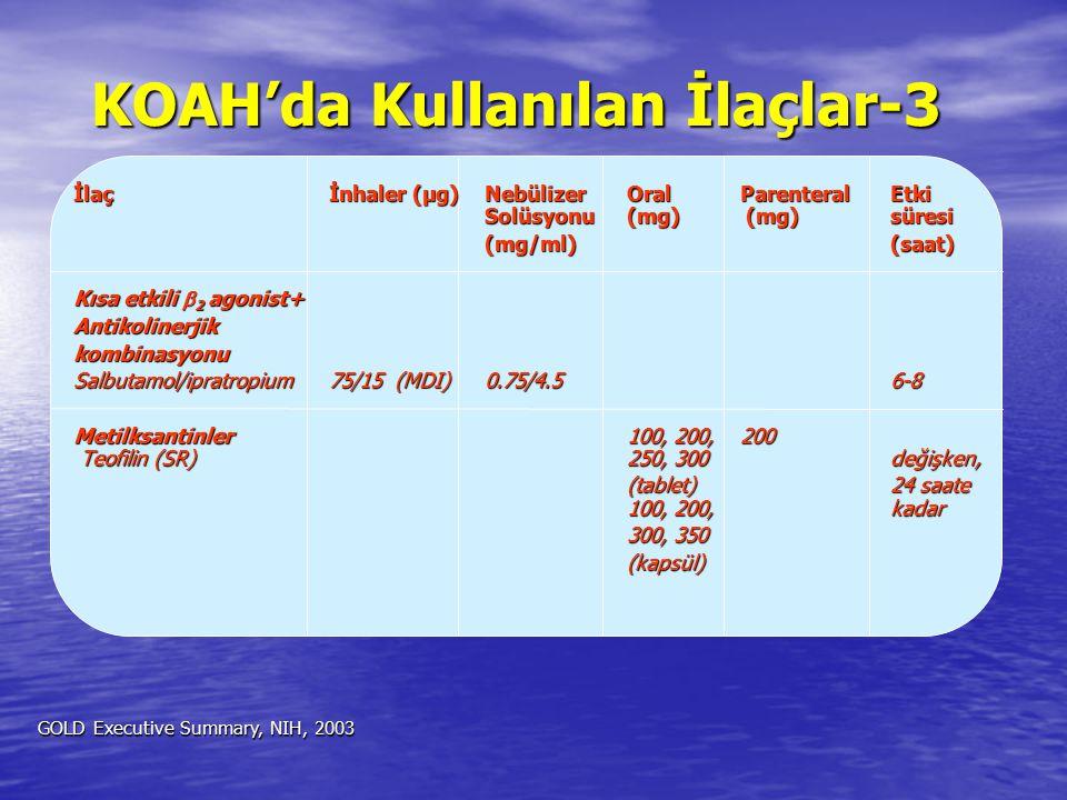 KOAH'da Kullanılan İlaçlar-3 İlaçİnhaler (µg)NebülizerOralParenteralEtki Solüsyonu(mg) (mg) süresi (mg/ml)(saat) Kısa etkili  2 agonist+ Antikolinerj