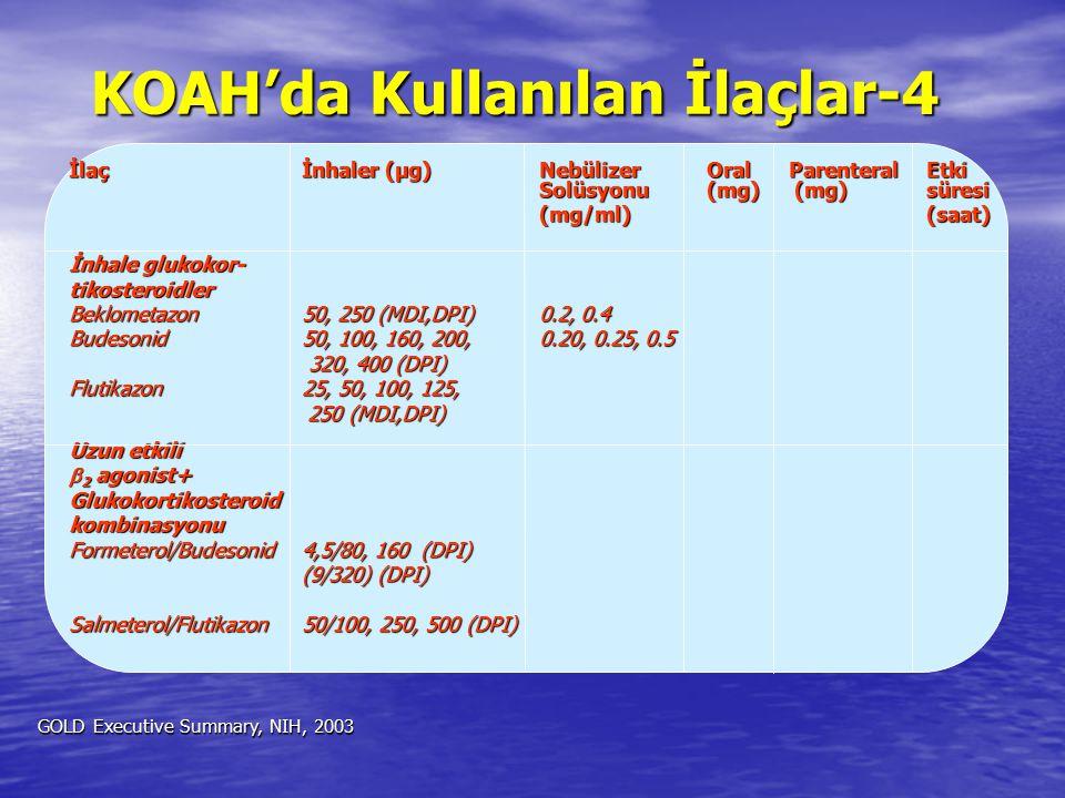 İlaçİnhaler (µg)NebülizerOralParenteralEtki Solüsyonu(mg) (mg) süresi (mg/ml)(saat) İnhale glukokor- tikosteroidler Beklometazon50, 250 (MDI,DPI)0.2,