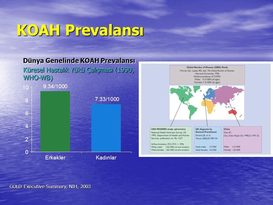 Türkiye'de KOAH Prevalansı 40 Yaş Üstü KOAH Prevalansı Etimesgut Çalışması, 1976 KOAH Çalışma Grubu, Toraks Dergisi, Ağustos 2003 0 5 10 15 20 25 ErkeklerKadınlar %20.1 %8.2 Elimizdeki veriler ülkemizde yaklaşık 5 milyon KOAH hastası bulunduğunu düşündürmektedir.