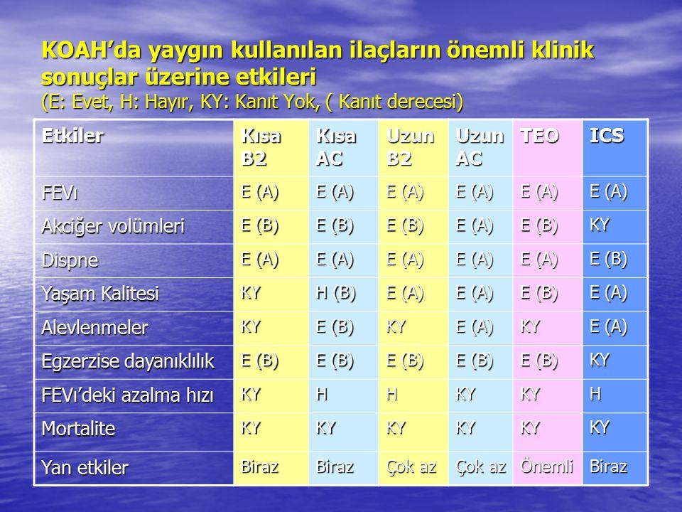 KOAH'da yaygın kullanılan ilaçların önemli klinik sonuçlar üzerine etkileri (E: Evet, H: Hayır, KY: Kanıt Yok, ( Kanıt derecesi) Etkiler Kısa B2 Kısa