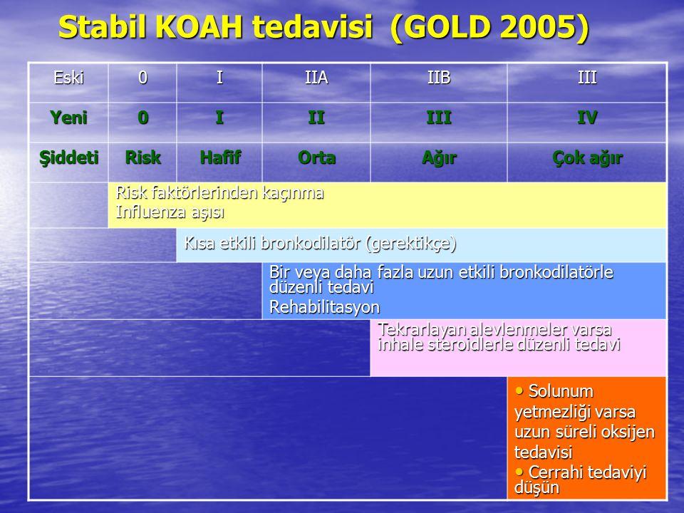 Stabil KOAH tedavisi (GOLD 2005) Eski0IIIAIIBIII Yeni0IIIIIIIV ŞiddetiRiskHafifOrtaAğır Çok ağır Risk faktörlerinden kaçınma Influenza aşısı Kısa etki