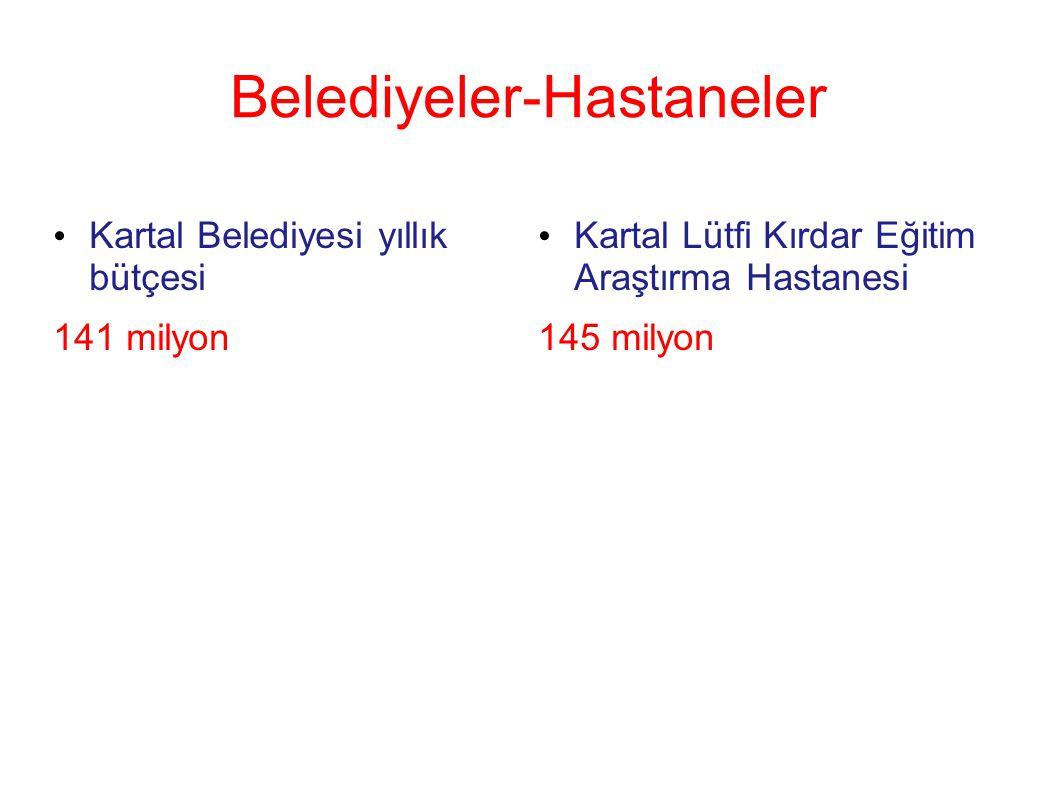 Belediyeler-Hastaneler Kartal Belediyesi yıllık bütçesi 141 milyon Kartal Lütfi Kırdar Eğitim Araştırma Hastanesi 145 milyon