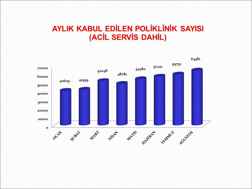 AYLIK KABUL EDİLEN POLİKLİNİK SAYISI (ACİL SERVİS DAHİL)