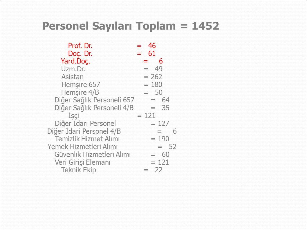 Personel Sayıları Toplam = 1452 Prof. Dr.= 46 Doç. Dr.= 61 Yard.Doç.= 6 Uzm.Dr.= 49 Asistan= 262 Hemşire 657= 180 Hemşire 4/B= 50 Diğer Sağlık Persone