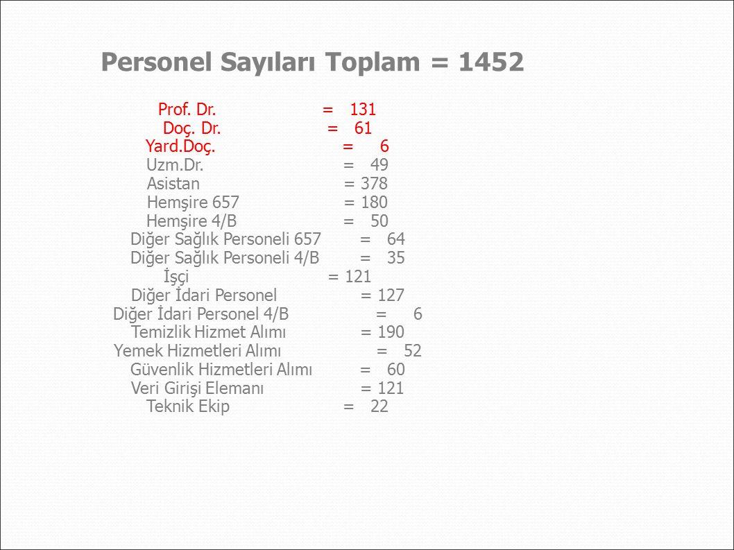 Personel Sayıları Toplam = 1452 Prof.Dr.= 131 Doç.