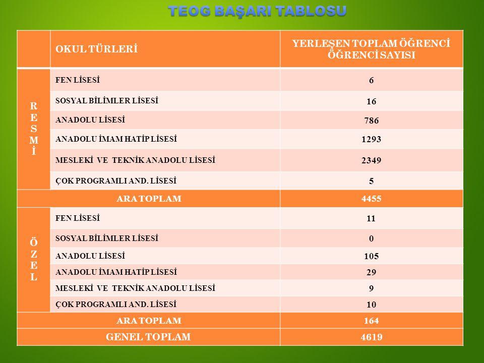 OKUL TÜRLERİ YERLEŞEN TOPLAM ÖĞRENCİ ÖĞRENCİ SAYISI RESMİRESMİ FEN LİSESİ 6 SOSYAL BİLİMLER LİSESİ 16 ANADOLU LİSESİ 786 ANADOLU İMAM HATİP LİSESİ 129