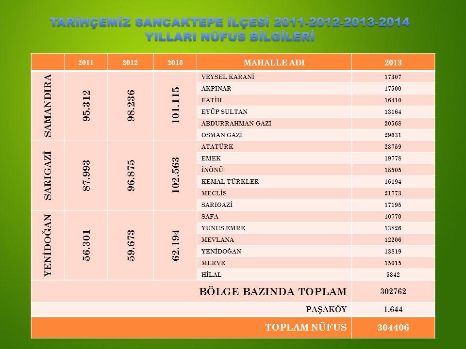 201120122013 MAHALLE ADI2013 SAMANDIRA 95.31298.236 101.115 VEYSEL KARANİ17307 AKPINAR17500 FATİH16410 EYÜP SULTAN13164 ABDURRAHMAN GAZİ20568 OSMAN GA