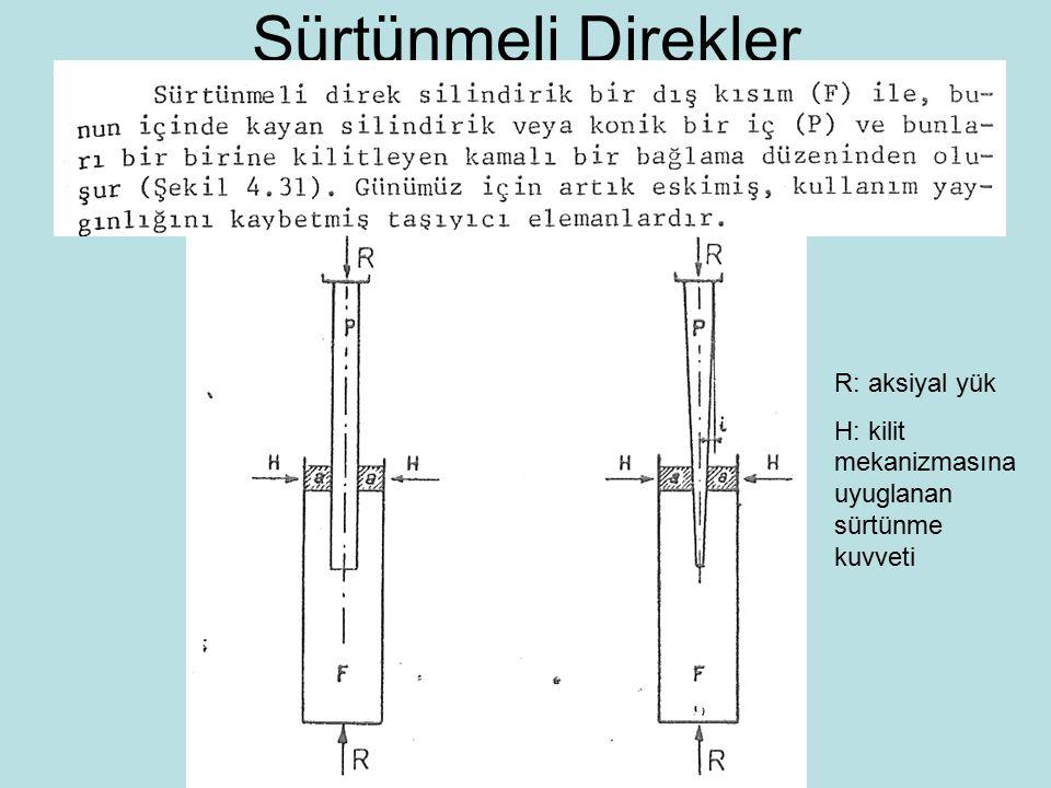 Sürtünmeli Direkler R: aksiyal yük H: kilit mekanizmasına uyuglanan sürtünme kuvveti