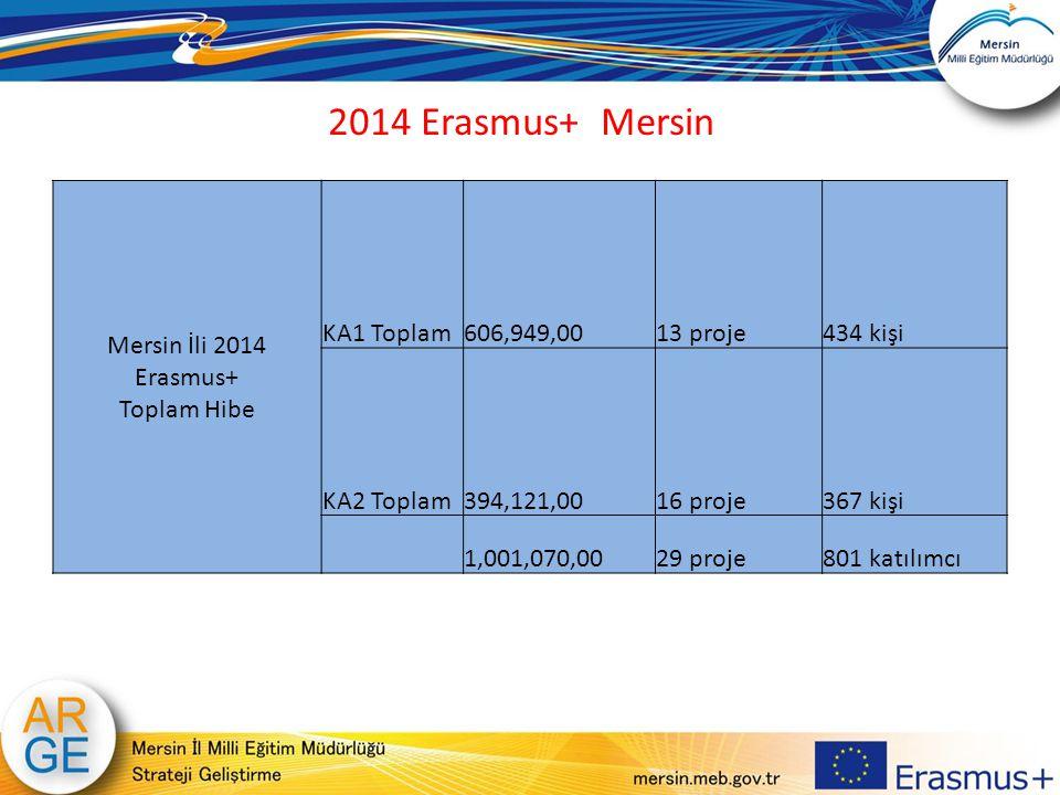 Mersin İli 2014 Erasmus+ Toplam Hibe KA1 Toplam606,949,0013 proje434 kişi KA2 Toplam394,121,0016 proje367 kişi 1,001,070,0029 proje801 katılımcı 2014