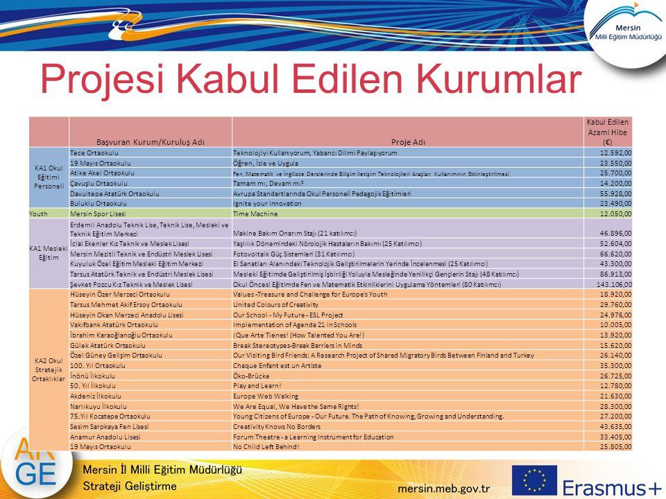 Projesi Kabul Edilen Kurumlar Başvuran Kurum/Kuruluş AdıProje Adı Kabul Edilen Azami Hibe (€) KA1 Okul Eğitimi Personeli Tece OrtaokuluTeknolojiyi Kul