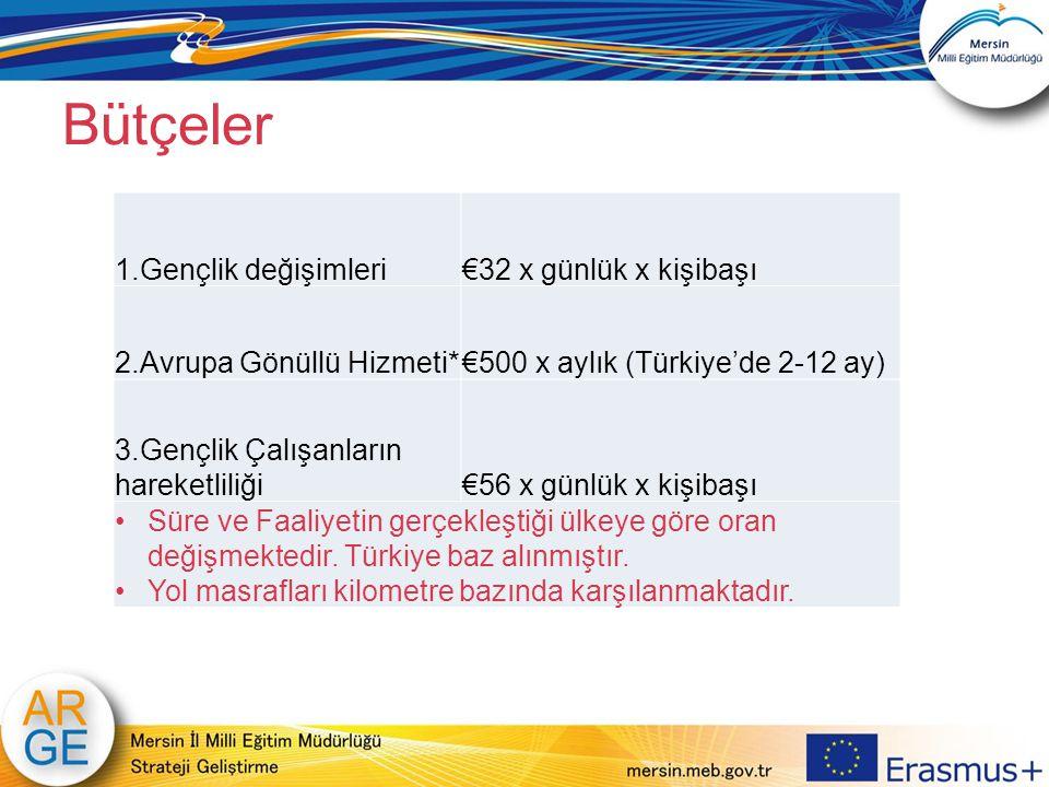 Bütçeler 1.Gençlik değişimleri€32 x günlük x kişibaşı 2.Avrupa Gönüllü Hizmeti*€500 x aylık (Türkiye'de 2-12 ay) 3.Gençlik Çalışanların hareketliliği€