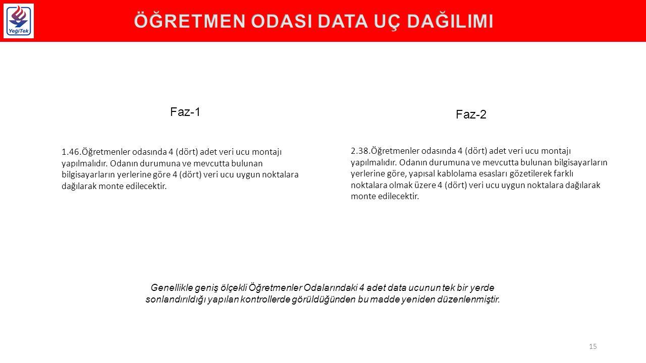 1.46.Öğretmenler odasında 4 (dört) adet veri ucu montajı yapılmalıdır.
