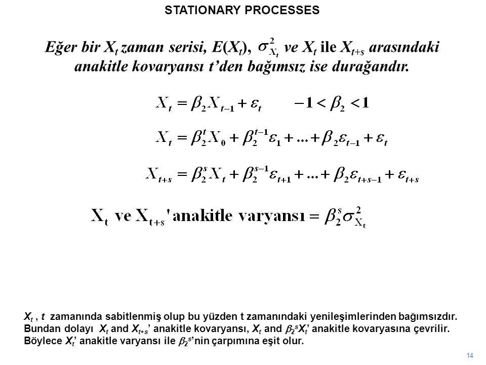 14 STATIONARY PROCESSES Eğer bir X t zaman serisi, E(X t ), ve X t ile X t+s arasındaki anakitle kovaryansı t'den bağımsız ise durağandır.
