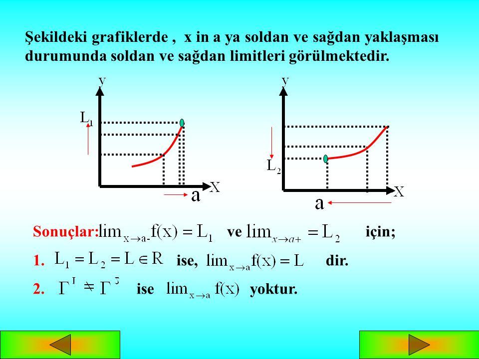SOLDAN VE SAĞDAN LİMİT ya da şeklinde tanımlı f fonksiyonunda: Tanım1: x değerleri a dan küçük değerlerle artarak(soldan)a ya yaklaşırken, f(x) ler de