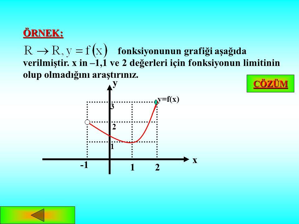 fonksiyonunun tanım aralığının uç noktalarındaki limiti araştırılırken: 1.a noktasındaki limit,sadece sağdan limitle belirlenir. dir.f(a) tanımsızdır.