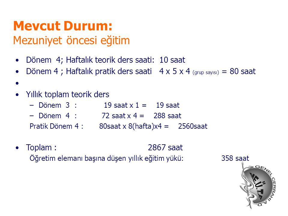 Mevcut Durum: Mezuniyet öncesi eğitim Dönem 4; Haftalık teorik ders saati: 10 saat Dönem 4 ; Haftalık pratik ders saati 4 x 5 x 4 (grup sayısı) = 80 s