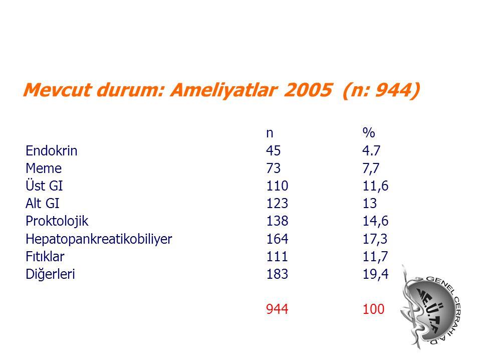 Mevcut durum: Ameliyatlar 2005 (n: 944) n% Endokrin 454.7 Meme737,7 Üst GI11011,6 Alt GI12313 Proktolojik13814,6 Hepatopankreatikobiliyer16417,3 Fıtık
