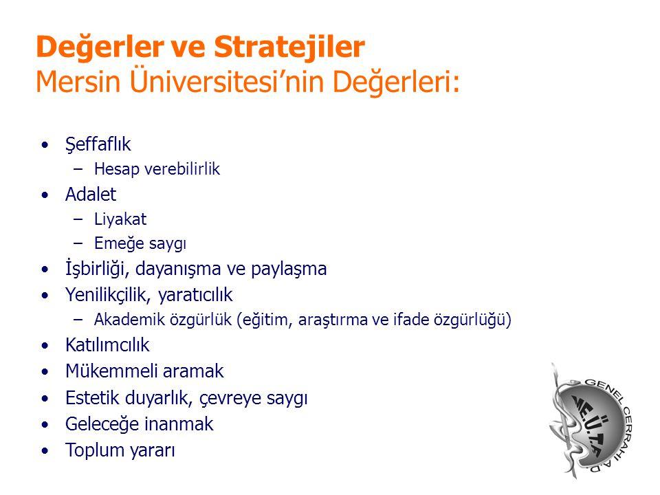 Değerler ve Stratejiler Mersin Üniversitesi'nin Değerleri: Şeffaflık –Hesap verebilirlik Adalet –Liyakat –Emeğe saygı İşbirliği, dayanışma ve paylaşma