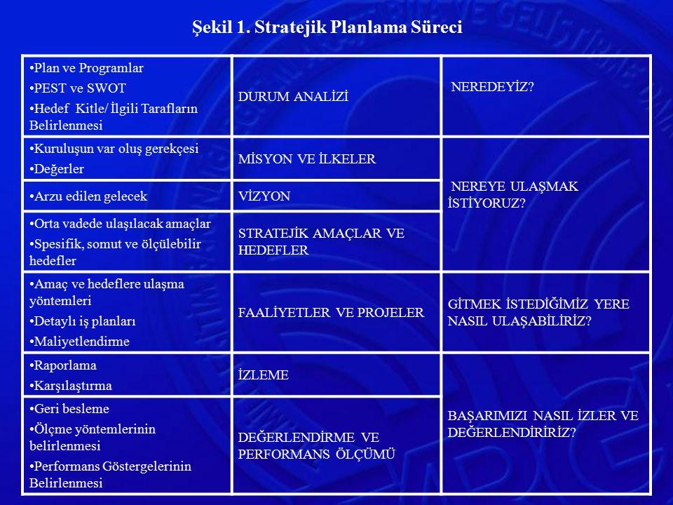 Şekil 1. Stratejik Planlama Süreci Plan ve Programlar PEST ve SWOT Hedef Kitle/ İlgili Tarafların Belirlenmesi DURUM ANALİZİ NEREDEYİZ? Kuruluşun var