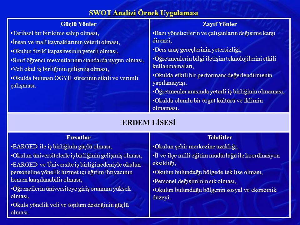 SWOT Analizi Örnek Uygulaması Güçlü Yönler Tarihsel bir birikime sahip olması, İnsan ve malî kaynaklarının yeterli olması, Okulun fizikî kapasitesinin