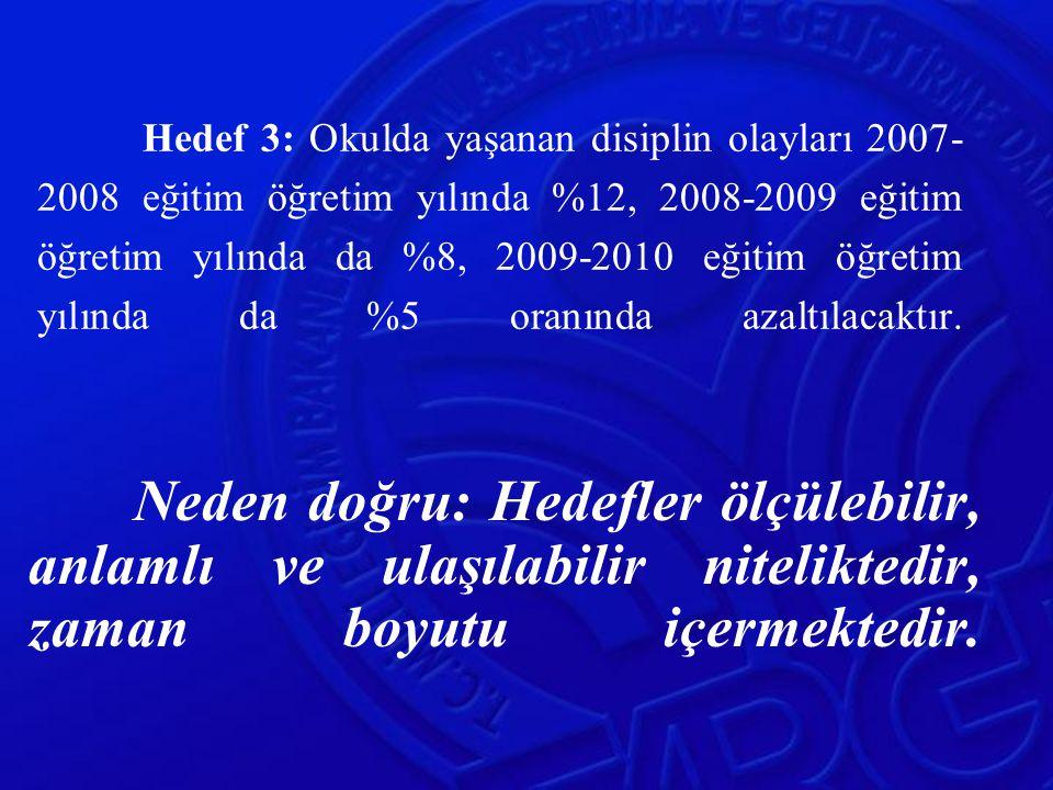 Hedef 3: Okulda yaşanan disiplin olayları 2007- 2008 eğitim öğretim yılında %12, 2008-2009 eğitim öğretim yılında da %8, 2009-2010 eğitim öğretim yılı