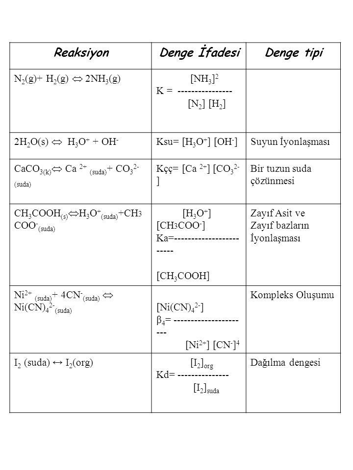 ReaksiyonDenge İfadesiDenge tipi N 2 (g)+ H 2 (g)  2NH 3 (g) [NH 3 ] 2 K = ---------------- [N 2 ] [H 2 ] 2H 2 O(s)  H 3 O + + OH - Ksu= [H 3 O + ]