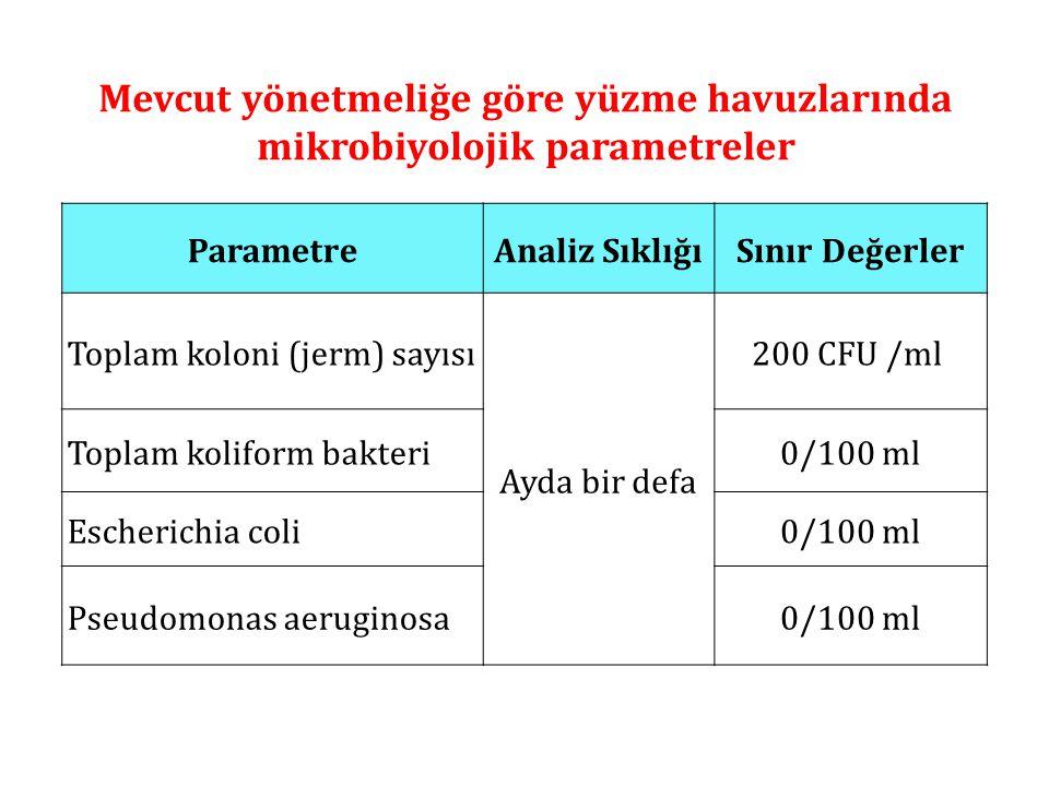Mevcut yönetmeliğe göre yüzme havuzlarında mikrobiyolojik parametreler ParametreAnaliz SıklığıSınır Değerler Toplam koloni (jerm) sayısı Ayda bir defa