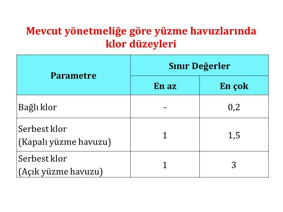 Mevcut yönetmeliğe göre yüzme havuzlarında klor düzeyleri Parametre Sınır Değerler En azEn çok Bağlı klor-0,2 Serbest klor (Kapalı yüzme havuzu) 11,5