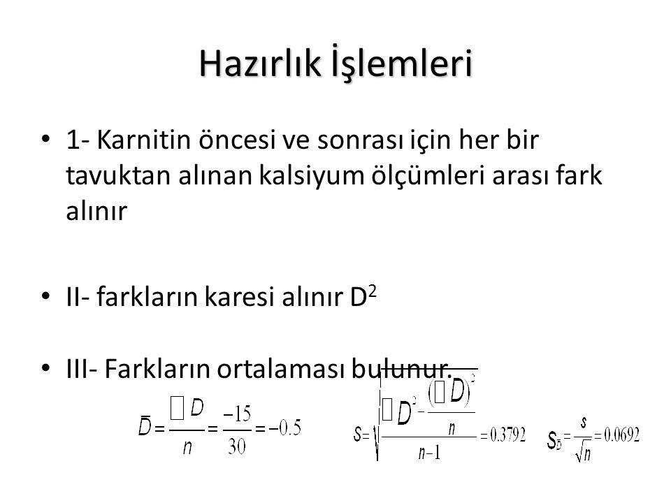 Hazırlık İşlemleri 1- Karnitin öncesi ve sonrası için her bir tavuktan alınan kalsiyum ölçümleri arası fark alınır II- farkların karesi alınır D 2 III