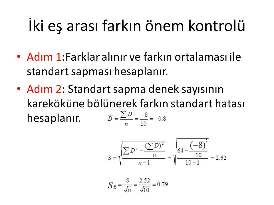 İki eş arası farkın önem kontrolü Adım 1:Farklar alınır ve farkın ortalaması ile standart sapması hesaplanır. Adım 2: Standart sapma denek sayısının k