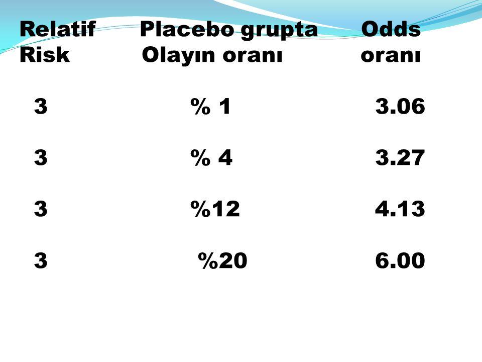 Relatif Placebo grupta Odds Risk Olayın oranı oranı 3 % 1 3.06 3 % 4 3.27 3 %12 4.13 3 %20 6.00