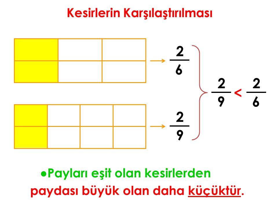 Kesirlerin Karşılaştırılması 2 6 2 9 ●Payları eşit olan kesirlerden paydası büyük olan daha küçüktür. 2 9 < 2 6