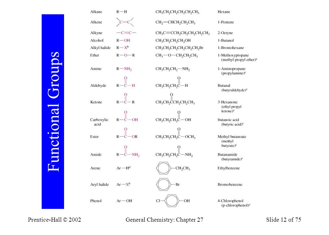 Prentice-Hall © 2002General Chemistry: Chapter 27Slide 12 of 75 Functional Groups