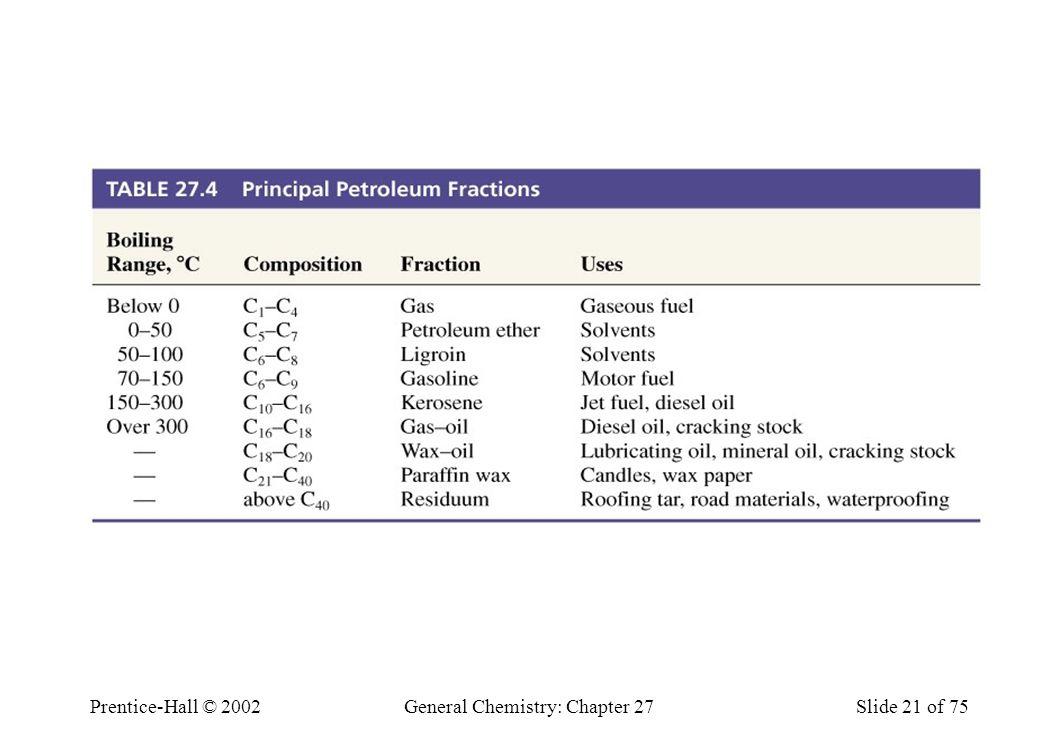 Prentice-Hall © 2002General Chemistry: Chapter 27Slide 21 of 75 Table 27.4 Principle Petroleum Fractions