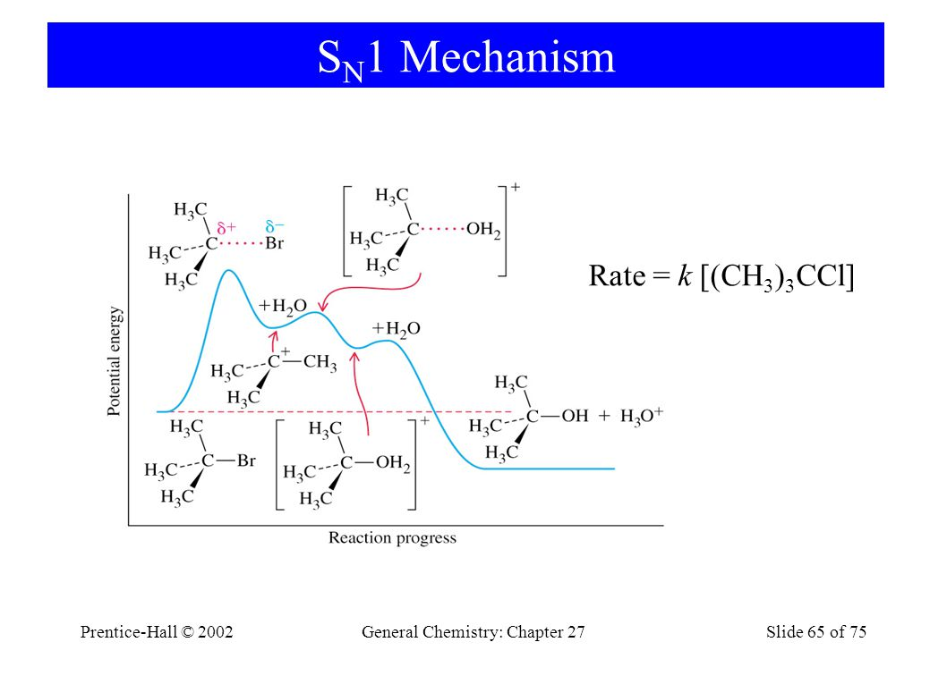 Prentice-Hall © 2002General Chemistry: Chapter 27Slide 65 of 75 S N 1 Mechanism Rate = k [(CH 3 ) 3 CCl]