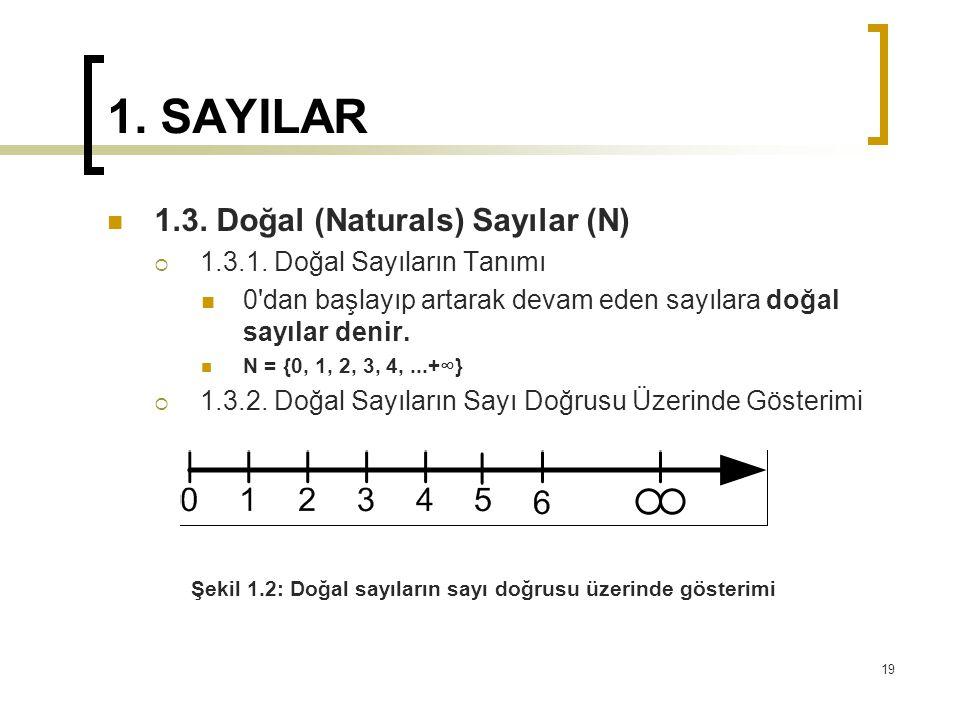 1. SAYILAR 1.3. Doğal (Naturals) Sayılar (N)  1.3.1. Doğal Sayıların Tanımı 0'dan başlayıp artarak devam eden sayılara doğal sayılar denir. N = {0, 1