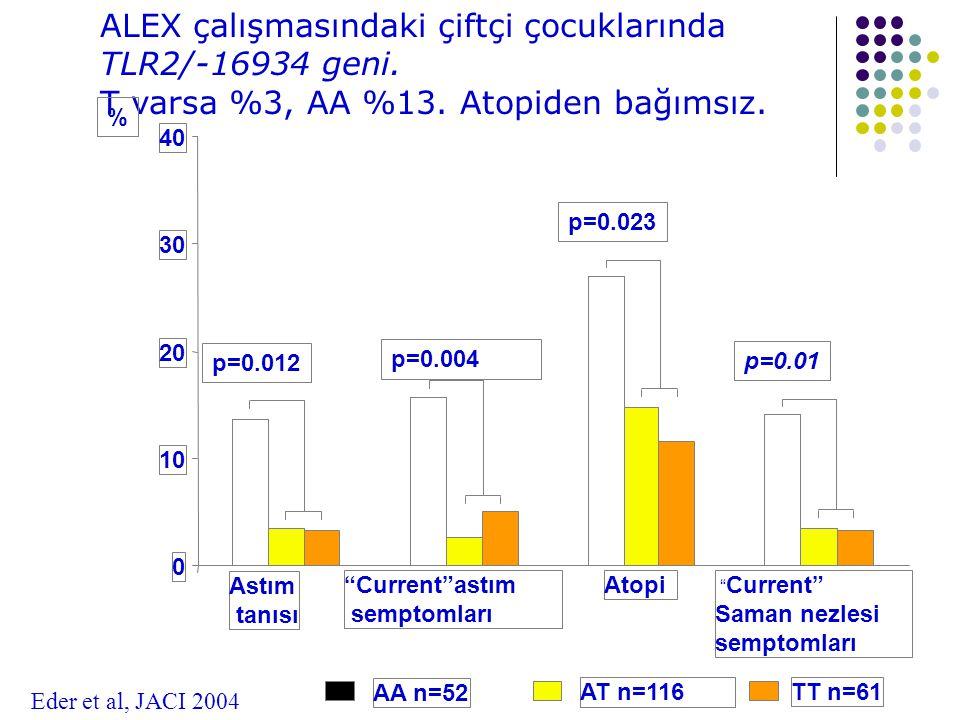 ALEX çalışmasındaki çiftçi çocuklarında TLR2/-16934 geni.
