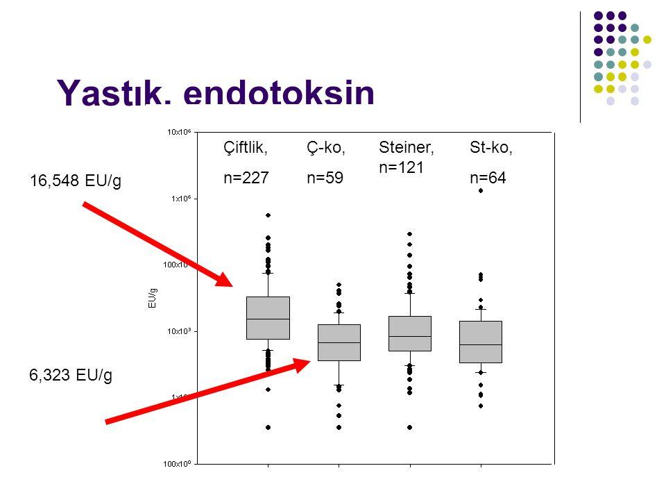 Yastık, endotoksin farm Çiftlik, n=227 Ç-ko, n=59 Steiner, n=121 St-ko, n=64 16,548 EU/g 6,323 EU/g