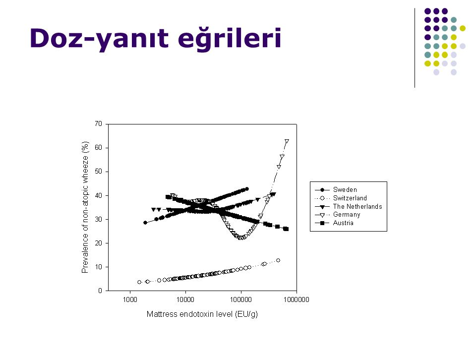 Doz-yanıt eğrileri endotoksin: non-atopik wheeze
