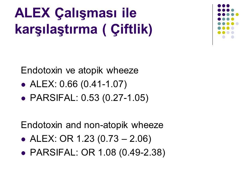 ALEX Çalışması ile karşılaştırma ( Çiftlik) Endotoxin ve atopik wheeze ALEX: 0.66 (0.41-1.07) PARSIFAL: 0.53 (0.27-1.05) Endotoxin and non-atopik wheeze ALEX: OR 1.23 (0.73 – 2.06) PARSIFAL: OR 1.08 (0.49-2.38)