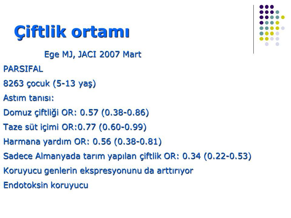 Çiftlik ortamı Ege MJ, JACI 2007 Mart PARSIFAL 8263 çocuk (5-13 yaş) Astım tanısı: Domuz çiftliği OR: 0.57 (0.38-0.86) Taze süt içimi OR:0.77 (0.60-0.99) Harmana yardım OR: 0.56 (0.38-0.81) Sadece Almanyada tarım yapılan çiftlik OR: 0.34 (0.22-0.53) Koruyucu genlerin ekspresyonunu da arttırıyor Endotoksin koruyucu